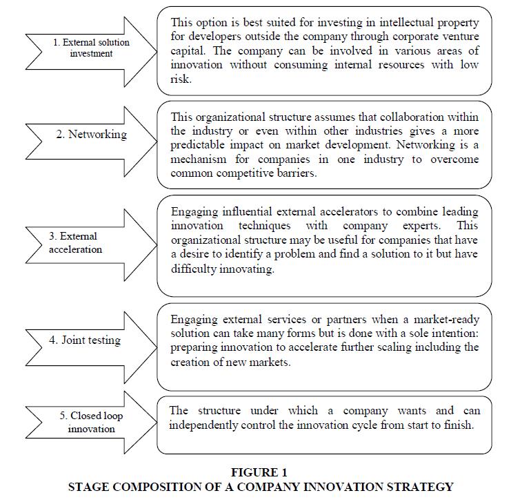 academy-of-strategic-management-innovation-strategy