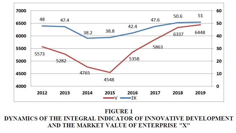 academy-of-strategic-management-integral-indicator
