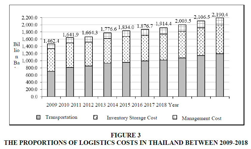 academy-of-strategic-management-logistics-costs