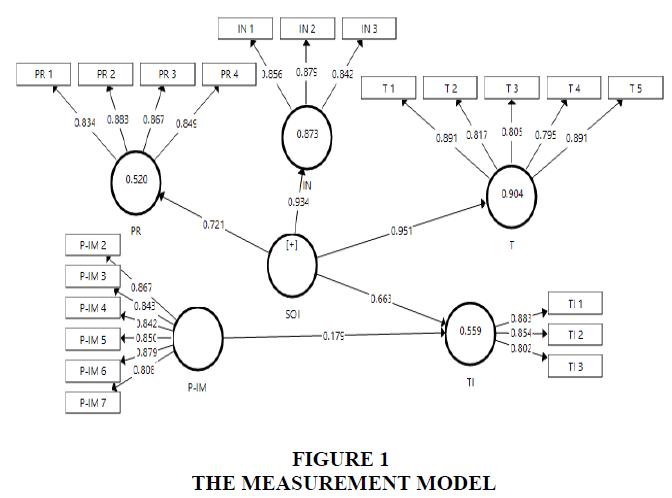 academy-of-strategic-management-measurement-model