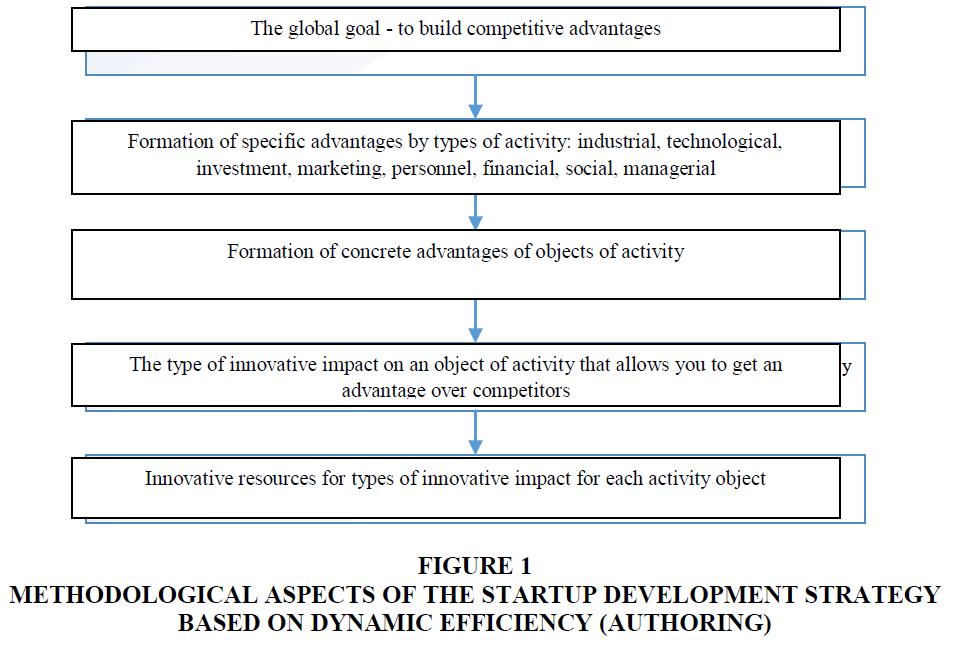 academy-of-strategic-management-methodological-aspects