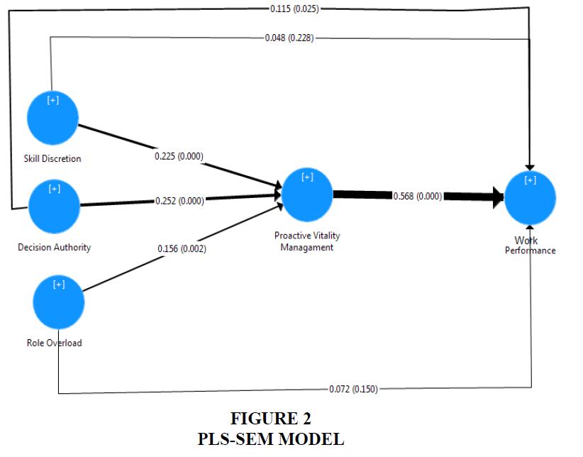 academy-of-strategic-management-model