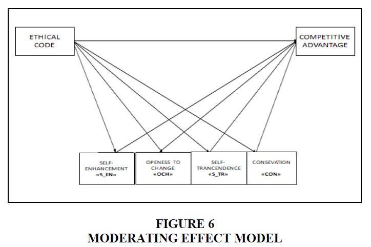 academy-of-strategic-management-moderating