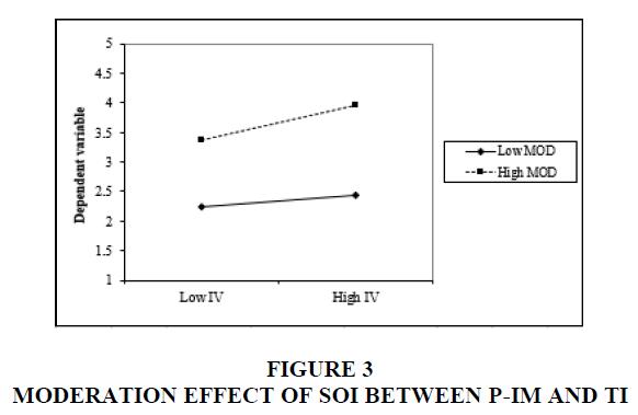 academy-of-strategic-management-moderation-effect