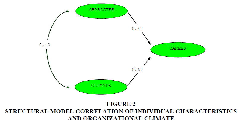 academy-of-strategic-management-organizational-climate