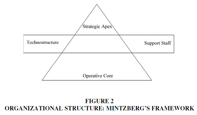 academy-of-strategic-management-organizational-structure