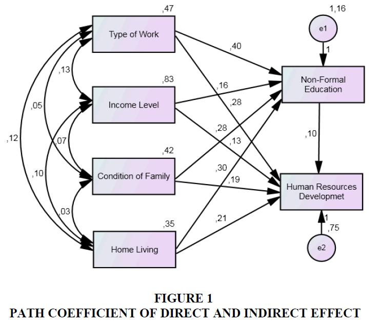 academy-of-strategic-management-path-coefficient