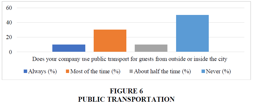 academy-of-strategic-management-public-transportation