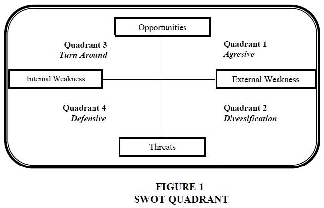 academy-of-strategic-management-quadrant