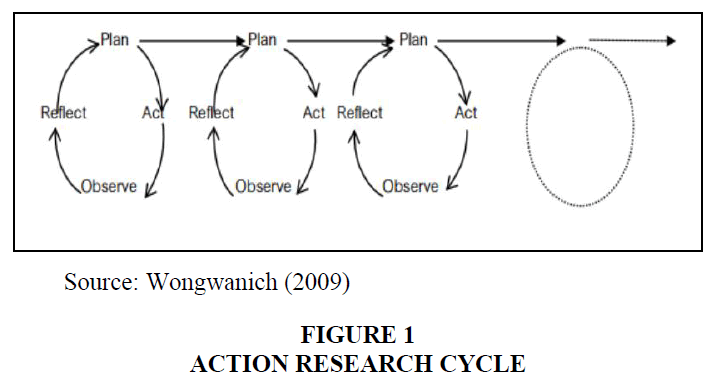 academy-of-strategic-management-research-cycle