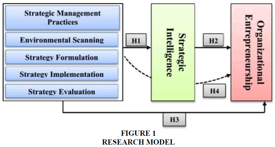 academy-of-strategic-management-research-model