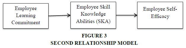 academy-of-strategic-management-second-relationship-model