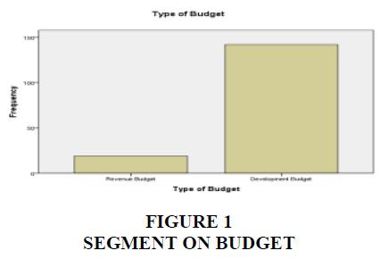 academy-of-strategic-management-segment-budget