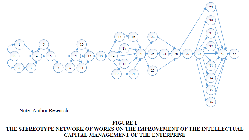 academy-of-strategic-management-stereotype-network