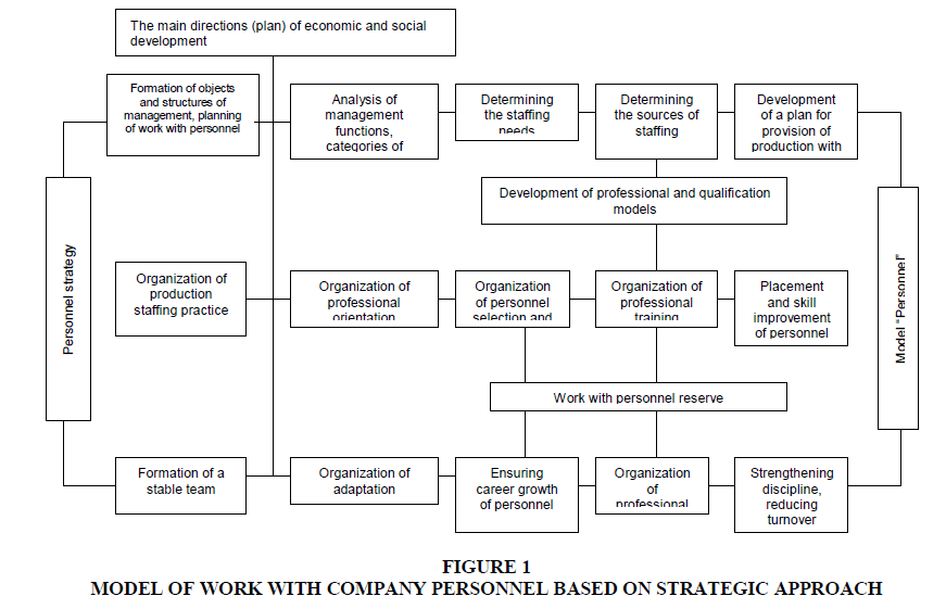 academy-of-strategic-management-strategic-approach