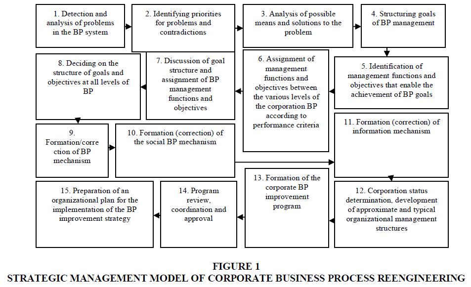 academy-of-strategic-management-strategic-management-model