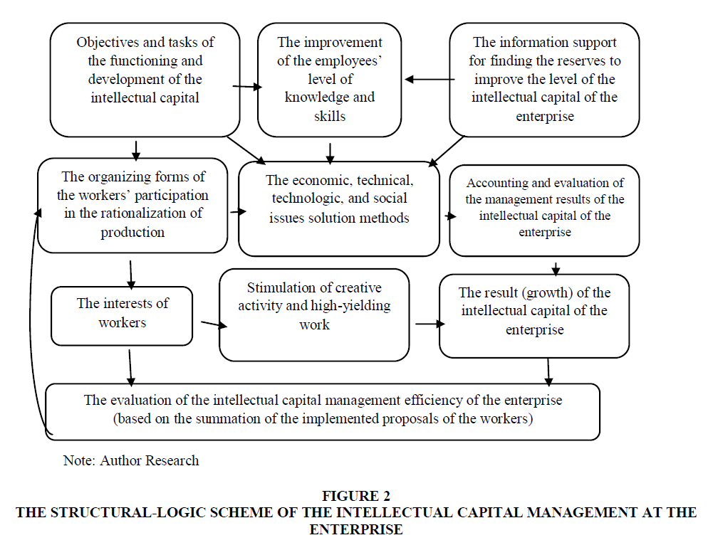 academy-of-strategic-management-structural-logic-scheme