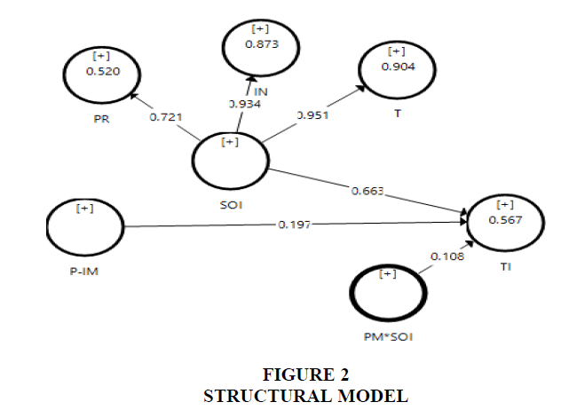 academy-of-strategic-management-structural-model
