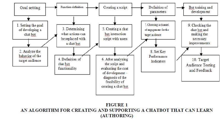 academy-of-strategic-management-supporting-chatbot