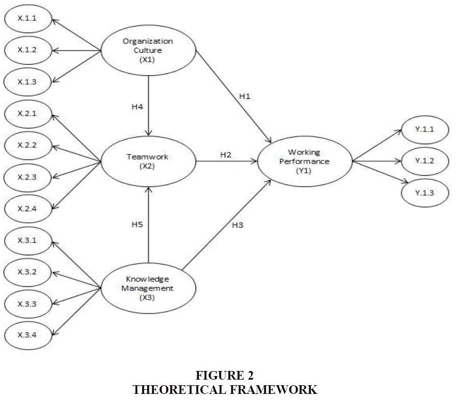 academy-of-strategic-management-theoretical-framework