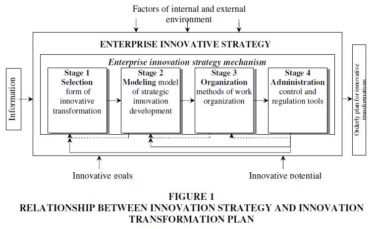academy-of-strategic-management-transformation-plan