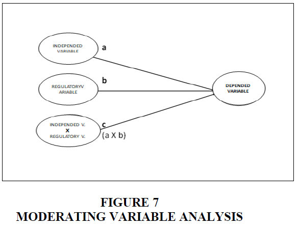 academy-of-strategic-management-variable-analysis