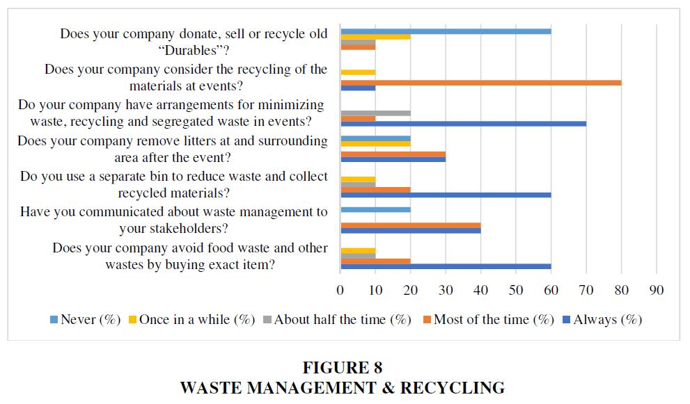 academy-of-strategic-management-waste-management