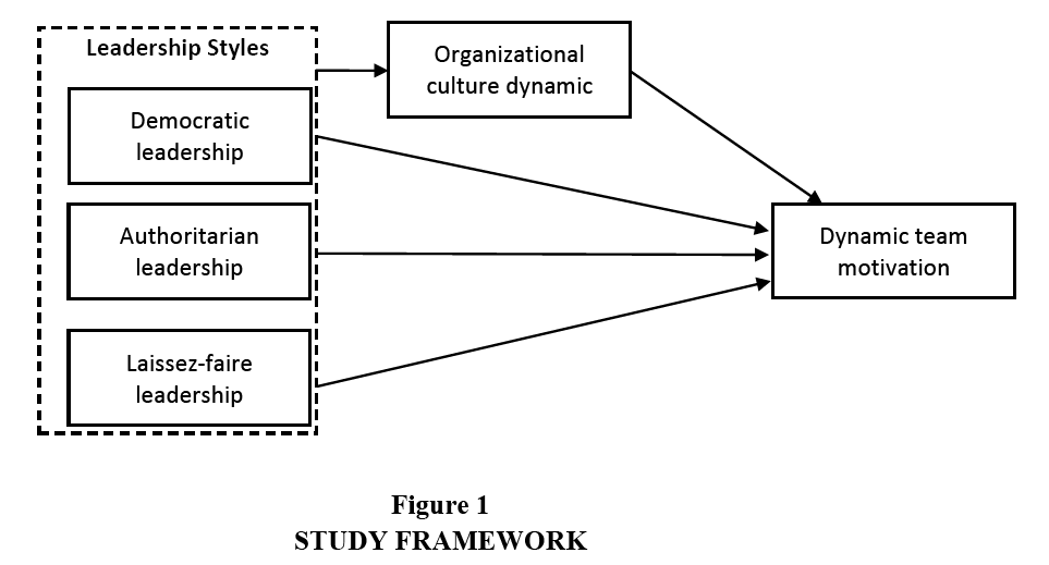 The Effects of Leadership Styles on Team Motivation