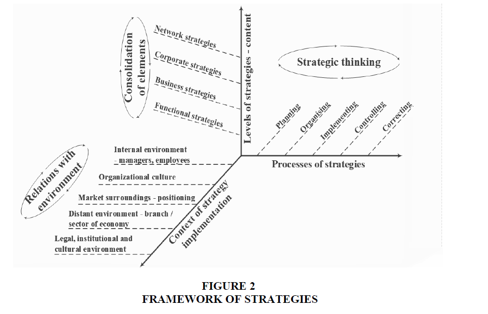academy-strategic-management-FRAMEWORK