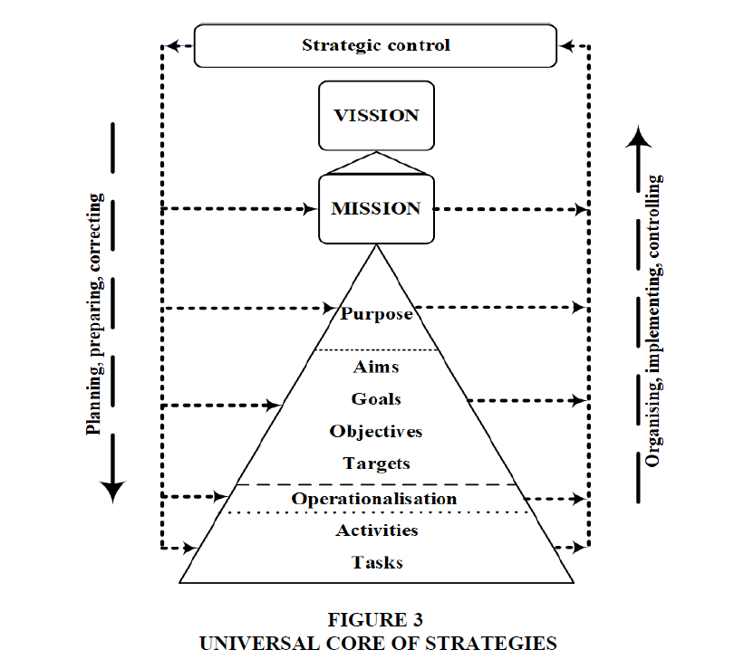 academy-strategic-management-UNIVERSAL-CORE