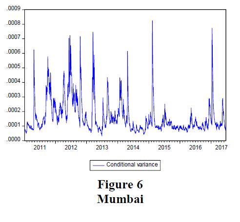 accounting-Mumbai
