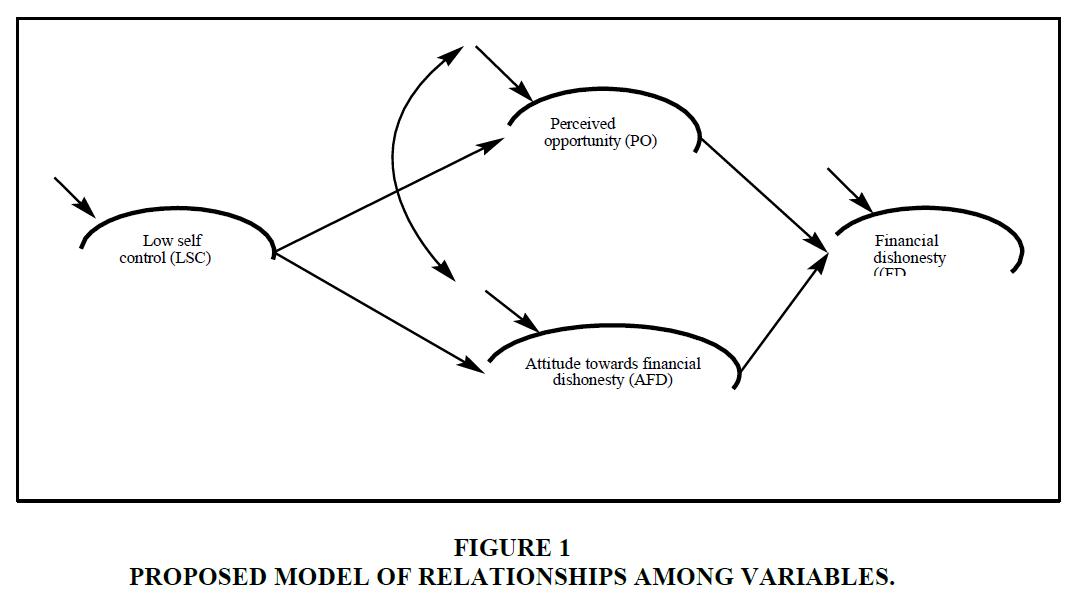 accounting-financial-studies-Among-Variables