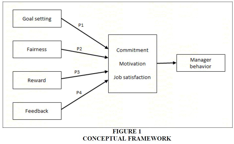 accounting-financial-studies-Conceptual-Framework