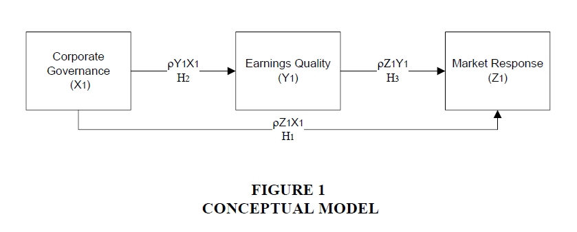 accounting-financial-studies-Conceptual-Model