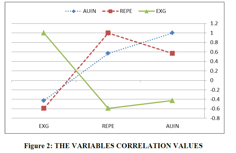 accounting-financial-studies-Correlation-Values