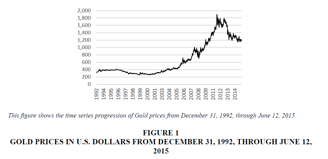 accounting-financial-studies-Dollars-december