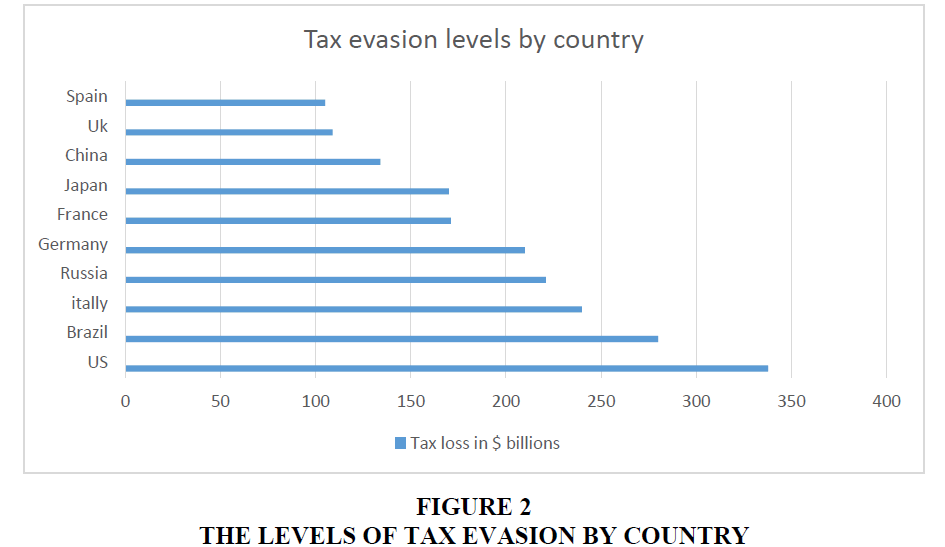 accounting-financial-studies-Evasion-Country