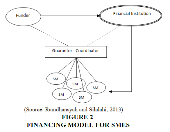 accounting-financial-studies-Financing-Model