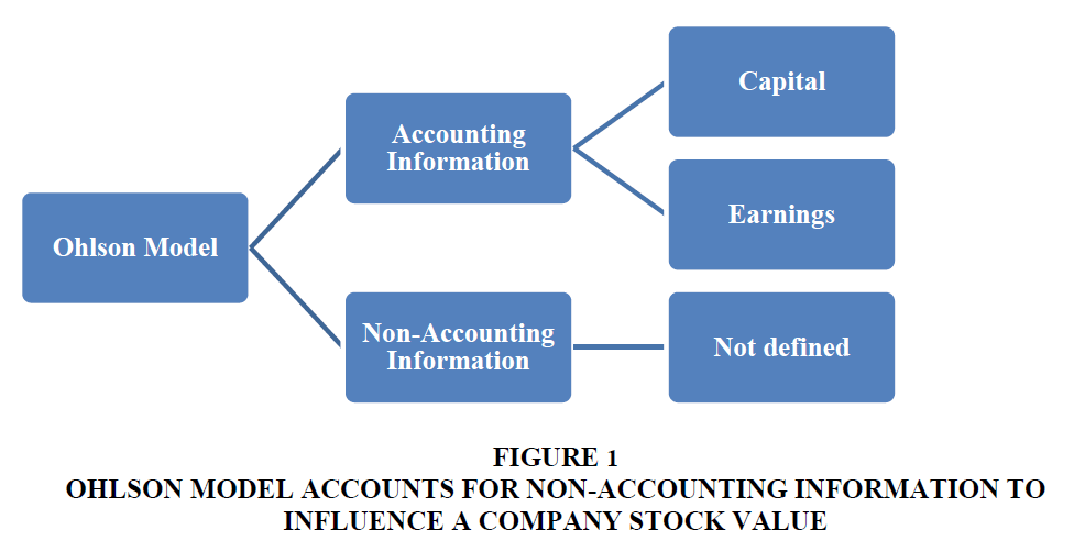 accounting-financial-studies-Non-Accounting