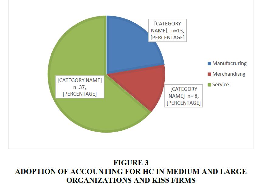 accounting-financial-studies-Organizations-Kiss