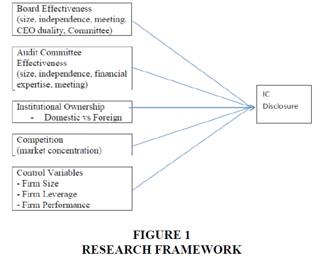accounting-financial-studies-Research-Framework