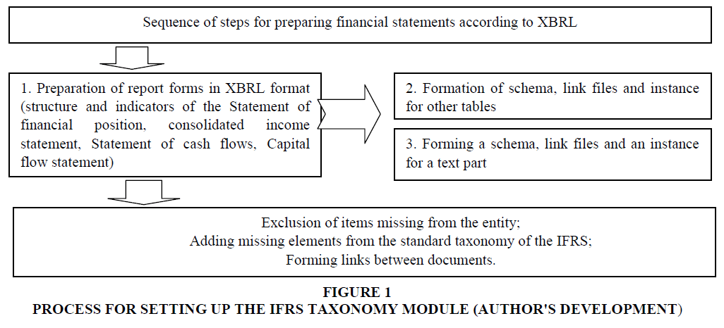 accounting-financial-studies-Taxonomy-Module