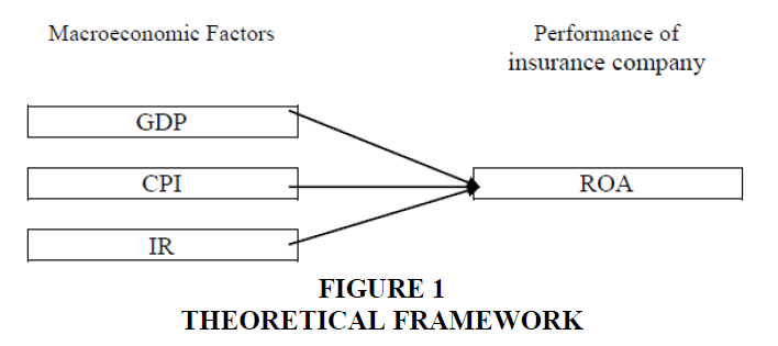 accounting-financial-studies-Theoretical-Framework