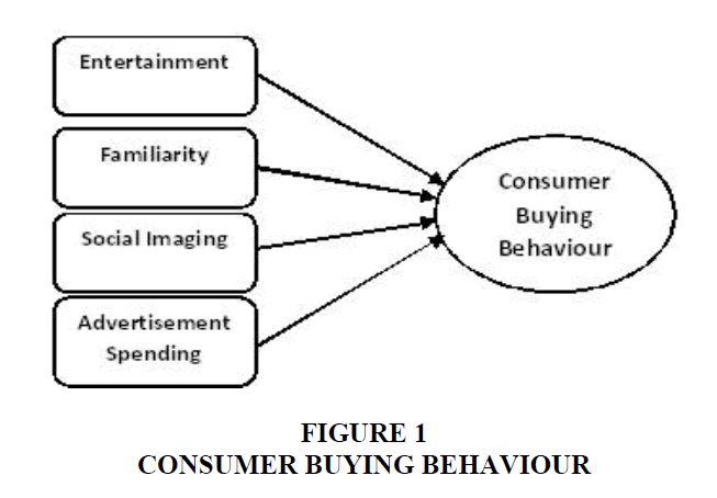 Research paper on buying behaviour