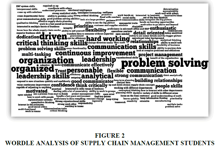 business-studies-WORDLE-ANALYSIS