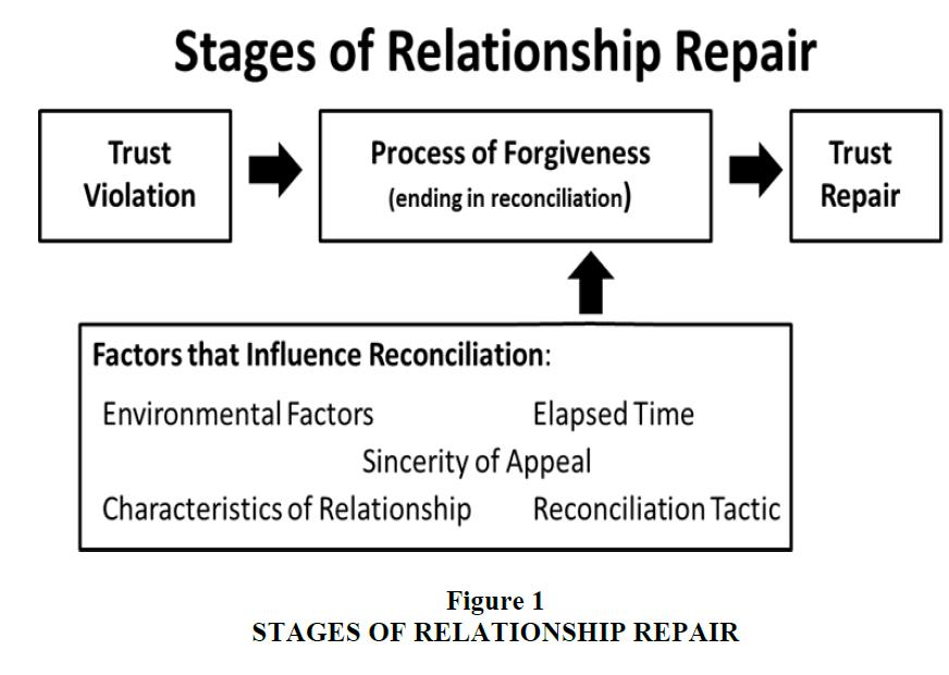 culture-communications-studies-Relationship-Repair