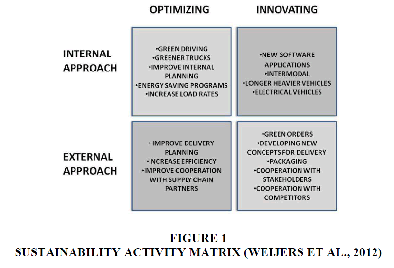 decision-sciences-Activity-Matrix