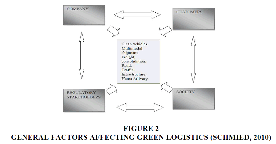 decision-sciences-Affecting-Logistics