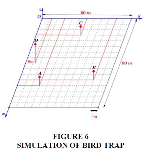 decision-sciences-Bird-Trap
