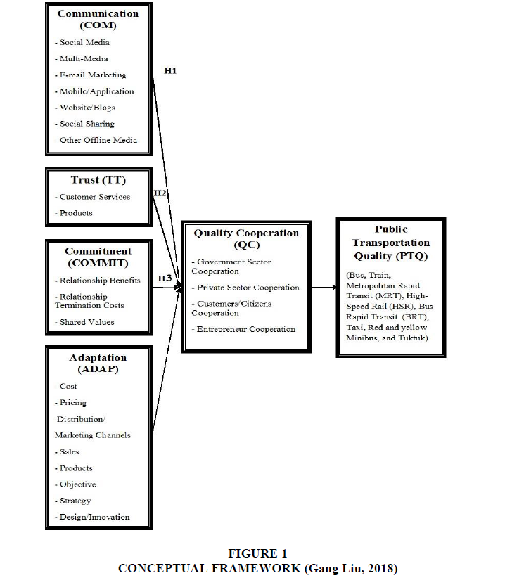 decision-sciences-Conceptual-Framework